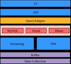 可扩展的大数据报表架构