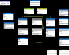 数据库表结构关系