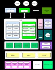 线上商城系统架构图