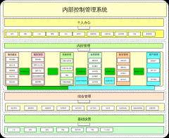 内控系统规划图