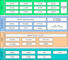 电商系统系统架构图