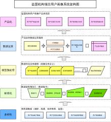 益盟机构项目用户画像系统架构图