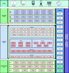 医疗云平台系统架构图