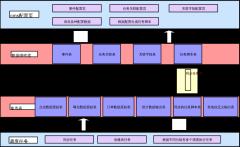 离线数据配置化架构图
