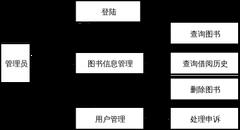 学生登录用例图