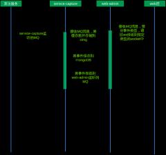 登录验证时序图