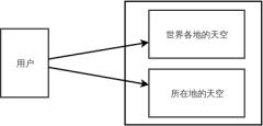 天气模块需求分析角色用例图