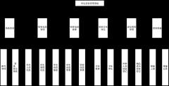 宿舍管理系统模块图