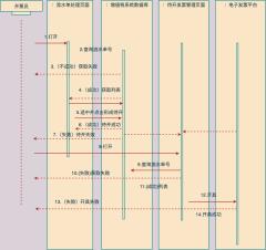 打印电子发票时序图