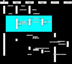 图3-2-2钉钉扫码登录时序图