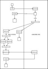 在线机票预订系统航空公司活动图(实验五)