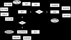 系统数据库ER关系图
