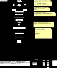 在线文档操作转换DFD