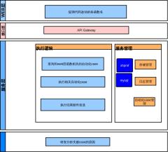 代码分析工具架构图