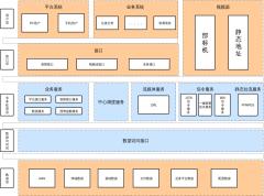 视频平台系统框架图
