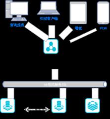 工厂部署架构图