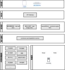 药诊店2C应用架构图