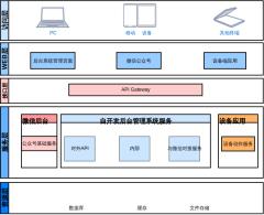 证照机物联网系统架构图
