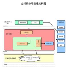 金科镜像站搭建架构图