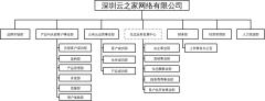 电商组织架构图