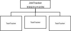 蜂群平台组织结构图