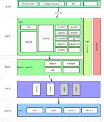 P2PM程序软件架构图