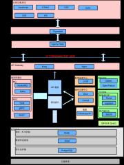 心理云2-0技术架构图