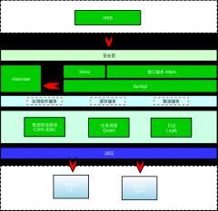 portal技术架构图