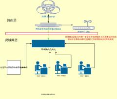 系统集成框架图