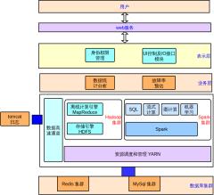 大数据平台架构