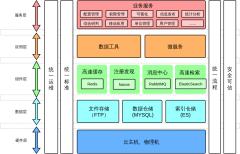 数据架构设计
