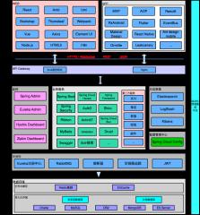 技术架构图SpringCloud微服务