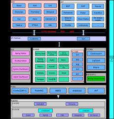 技术架构图IT项目2020版