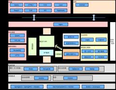 技术架构图--jagger