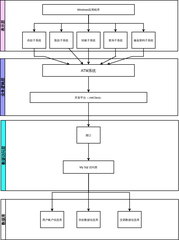 ATM系统架构图