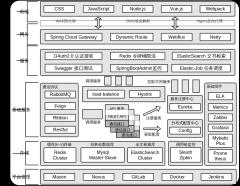 微服务技术架构图