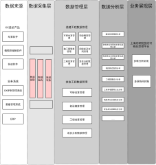 数据可视化架构图