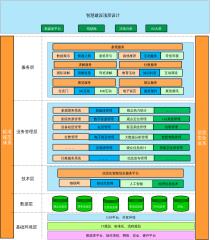 信息化建设架构图