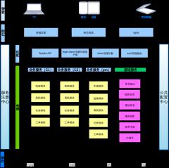 二手车crm架构图v0-1