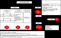 海外事业部组织功能架构图