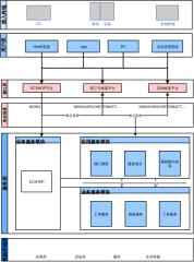 瑞联易租赁系统架构图
