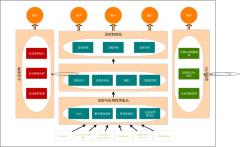 流程管理与集成平台架构图