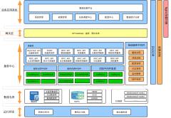 数据交换平面架构图