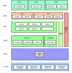 【专科数据库】产品应用架构图