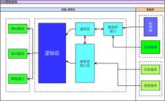 Kmaster逻辑架构简图