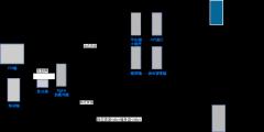 nginx高可用架构
