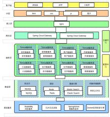小说网站Springcloud架构设计