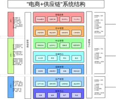 系统架构图及预估实现时间人员配置