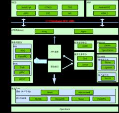 整体技术架构图