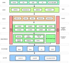 聚分享电商系统架构图